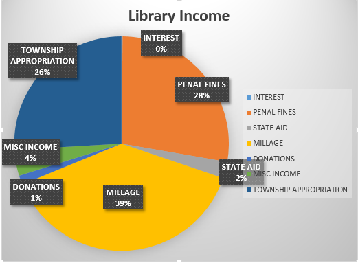 Library Income.PNG